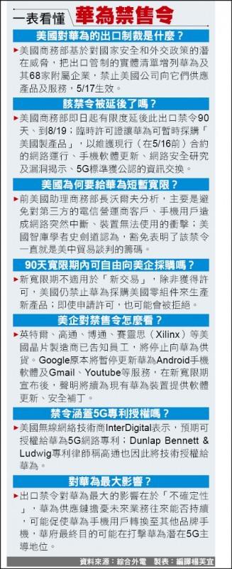 美國商務部工業與安全局宣布,中國華為及其68家附屬公司的出口管制措施,即起授予使用華為設備的美國特定寬頻公司及無線網路營運商「臨時通用許可證」,可有限度的暫時豁免90天。