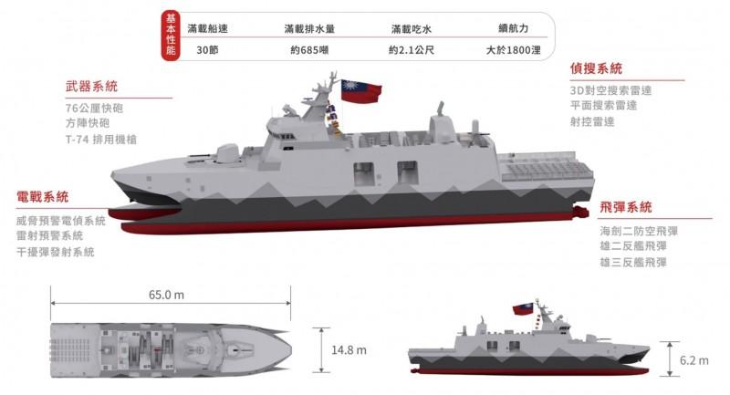 「高效能艦艇後續艦」即原沱江艦量產型,建造重點為放大原始儎臺,增加噸位及整合中科院研發之新式設備。(海軍司令部提供)