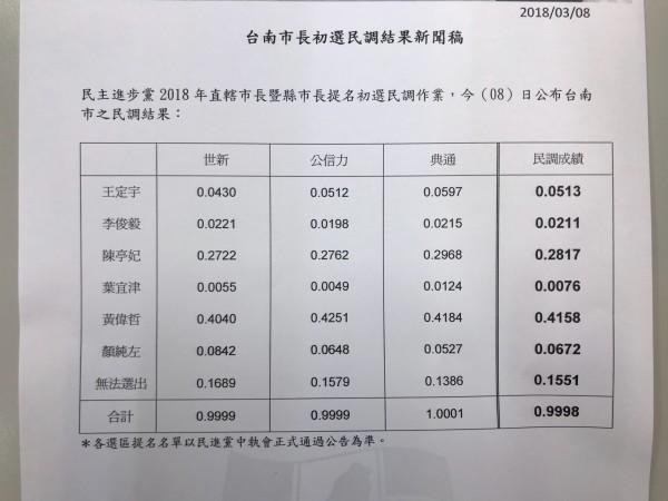 民進黨台南市長初選,由立委黃偉哲勝出。(資料照)