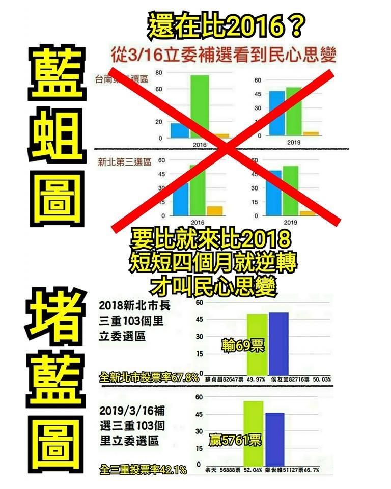 網友製圖發現,國民黨4個月內在三重選區從贏69票變成輸5761票。(圖擷取自只是堵藍臉書粉絲專頁)