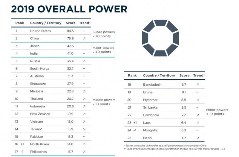 澳洲知名智庫洛伊研究所發表《亞洲實力指數2019》報告,台灣排在第14名,是唯一一個整體分數下滑的國家。(圖擷自lowyinstitute)