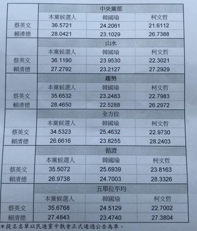 民進黨總統初選結果出爐,經過激烈初選後,蔡英文總統以8.2%左右差距勝出,確定代表民進黨參選2020總統大選。根據5家民調數字,蔡英文、賴清德在對比式民調中,兩人皆贏過國民黨可能對手韓國瑜、以及台北市長柯文哲。(資料照)