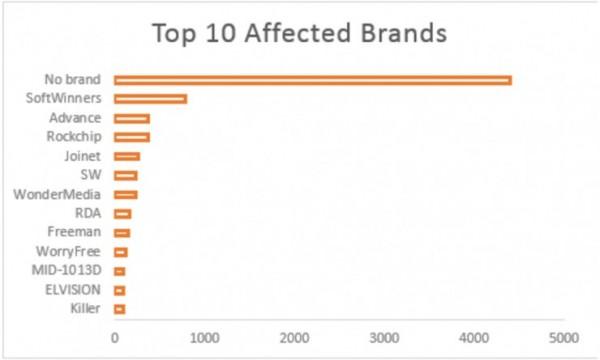 外國媒體整理10大被預載木馬病毒的品牌,提醒消費者注意。(取自《國際財經時報》)