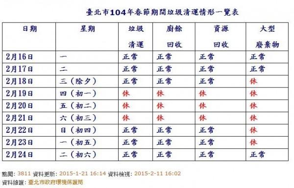 台北市在春節前,垃圾清運、廚餘回收、資源回收皆正常,大年初一至初三(2/19-21)連休3天。(圖擷取自網路)
