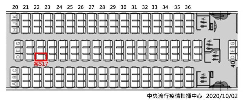 指揮中心指出,案517於今年1月赴日本工作,9月30日返國入境時主動告知有症狀。(指揮中心提供)
