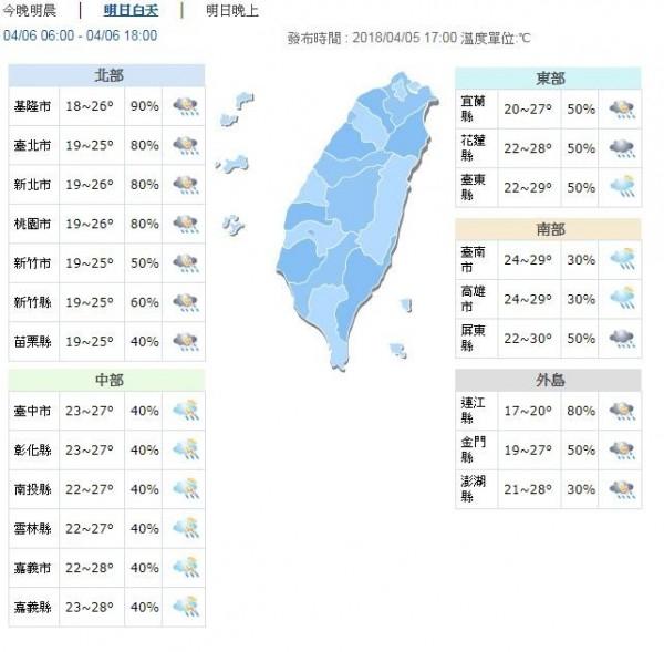 明白天高溫受到降雨影響,北部溫暖舒適,高溫約25、26度;中南部、東部較為炎熱。約27至29度。(圖擷自中央氣象局)