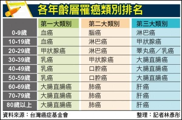 台灣各年齡層罹癌類別排名(資料照,記者林彥彤整理)