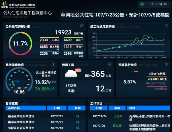 台北市都發局公宅戰情網近日上線。(圖片擷取自都發局網站)