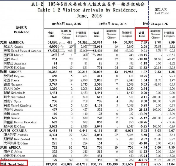 東亞、歐美各國來台旅客穩定增加,讓來台旅客總人數最後仍增加了2.21%。(圖擷自交通部觀光局「2016年6月來台旅客居住地分析統計」)
