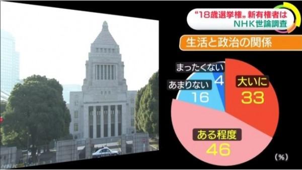 有33%受訪者的人認為政治與生活「大有關係」、46%認為「有一定程度的關係」。(圖擷取自NHK)
