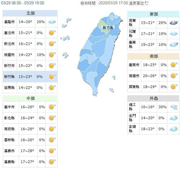 溫度方面,明(29日)清晨最低溫僅14度,白天北部及東半部地區回溫有限,高溫約22至24度,中南部高溫可達26至29度。(圖擷取自中央氣象局)