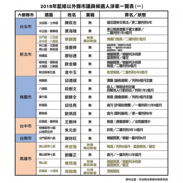 時代力量公布全台縣市議員藍、綠營以外候選人的涉案紀錄名單。(圖擷自時代力量臉書)