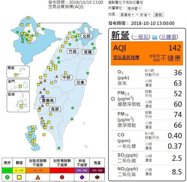 截至下午1時止,中南部5縣市共9測站已亮起「對敏感族群不健康」的橘色燈號。(擷取自空氣品質監測網)
