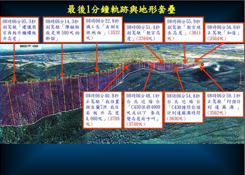 國防部今天公佈黑鷹失事調查報告,公開飛航軌跡重建紀錄。(國防部提供)