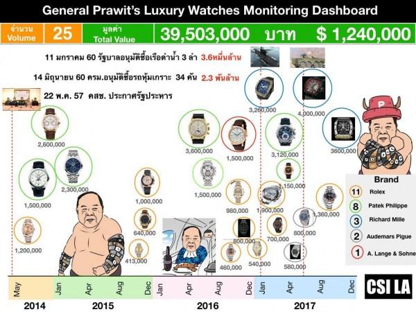 網友清點普拉威所擁有的名錶,總價超過124萬美元。(圖翻攝自臉書粉專「CSI LA」)