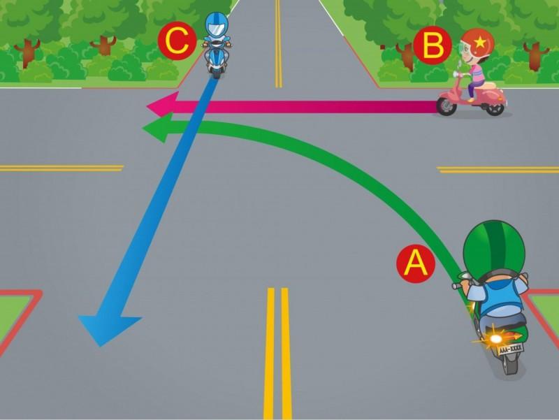 請排列優先路權的順序。1.A→B→C。2.C→B→A。3.B→C→A。正確答案是2,有21%考生答錯(公路總局提供)