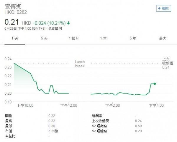 壹傳媒疑新股遭大幅拋售 股價重挫16%