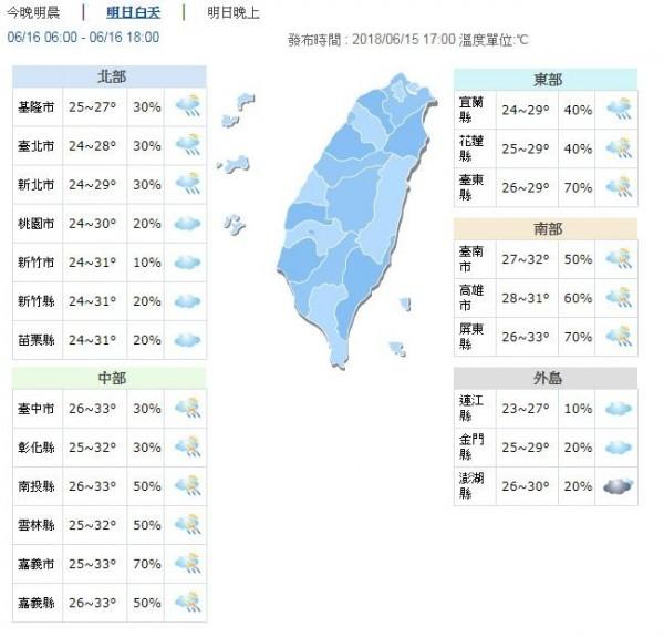 明天白天溫度,北部、東部及外島地區高溫27至31度,中南部地區高溫則為31至33度。(圖擷自中央氣象局)