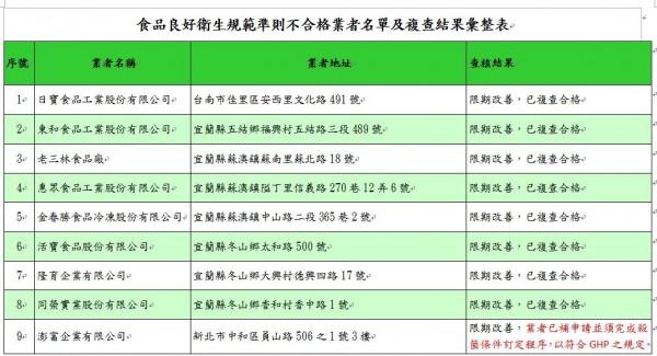 食藥署今公布「104年水產罐頭食品業稽查專案」結果,在23家業者中有9家不合格,不過有8家業者在限期改正後都已複檢合格。(圖擷自食藥署網站)