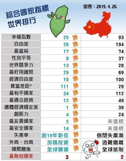 從圖表可見,綜合國家指標的排行中,台灣的「幸福指數」、「自由度」、「世界競爭力」、「最友善國家」、「最安全國家」......等18排名,通通贏過中國。(擷取自粉專「台灣肉圓世界同行」)