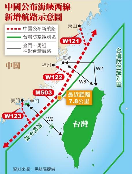 中國未經台灣同意,劃設新航路,不僅影響台灣飛航安全,更嚴重衝擊台灣空防。