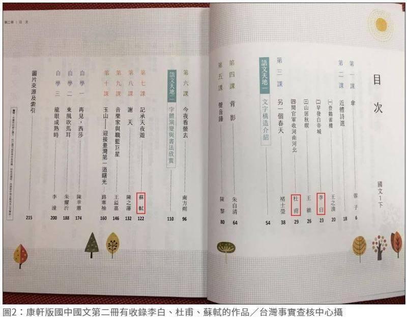 康軒版國中國文第二冊有收錄李白、杜甫、蘇軾的作品。(圖擷取自查核中心網頁)