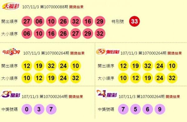 大福彩、今彩539、39樂合彩、3星彩、4星彩開獎獎號。(圖擷取自台灣彩券官網)