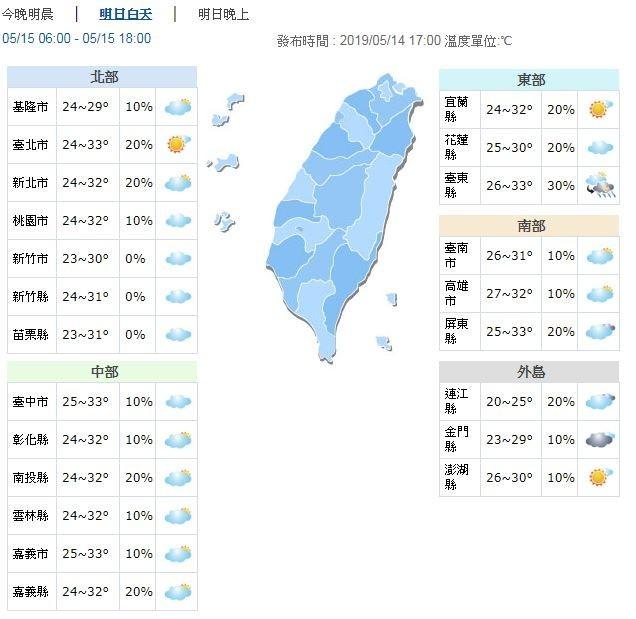 明日白天暖熱,各地高溫普遍落在30至33度左右,其中盆地地區、南高屏近山區平地及花東縱谷有機會出現36度以上的高溫。(圖擷取自中央氣象局)