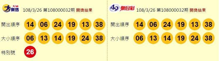 3/26 大樂透、今彩539頭獎各1注獨得 雙贏彩頭獎摃龜!