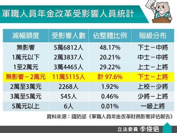 李俊俋今天貼出年改統計資料,指出真正因年改受嚴重影響的軍職人員其實比例極低。(圖擷自李俊俋臉書)
