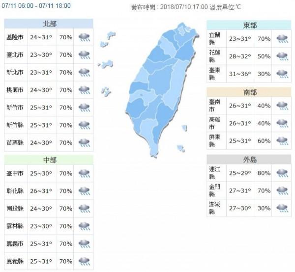 今晚至明西半部及東北部都有大雨或豪雨以上降雨發生的機率,各地高溫則在30至32度左右。(翻攝自中央氣象局)