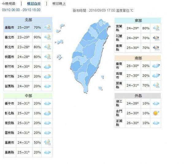 明日白天氣溫舒適,北部、東部、台南及高雄地區約28至30度,中部、屏東稍熱,約30、31度,外島地區約28至30度。(圖擷取自中央氣象局)