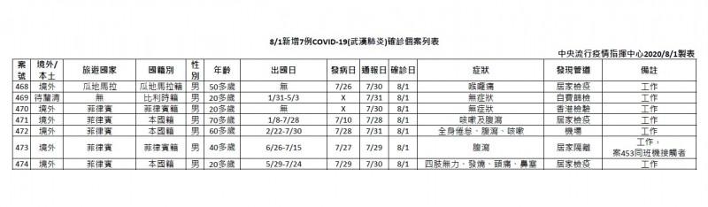 中央流行疫情指揮中心今日宣布新增7例確診病例。(指揮中心提供)