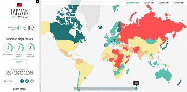2016年全球和平指數報告出爐,全世界最和平國家是冰島,前10名中唯一的東亞國家是日本,台灣則從35名退至41名。(圖片擷取自visionofhumanity)
