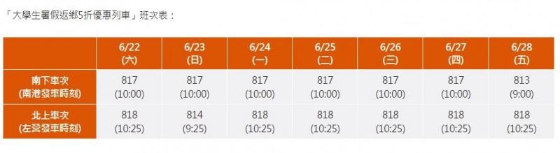 高鐵公布「大學生暑假返鄉5折優惠列車」的班次表。(圖擷自高鐵官網)