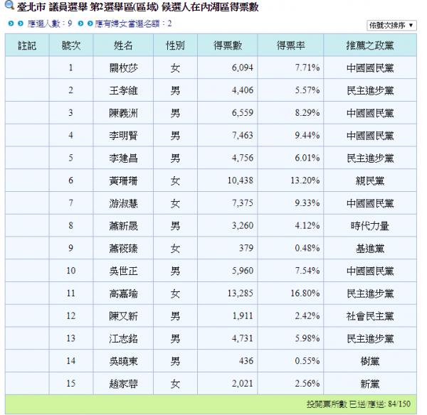 高嘉瑜在內湖區的得票數約1.3萬。(圖擷自中選會網站)