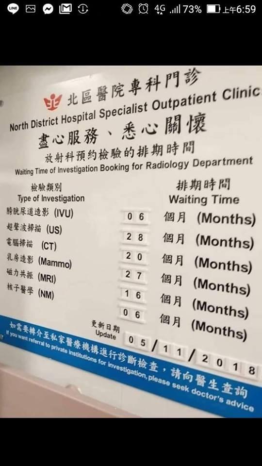 今年2月也有網友在臉書「爆廢公社」貼出1張香港醫院的告示牌,引起討論。只見照片中,各科預約排期時間從6個月到28個月不等。(擷取自「爆廢公社」)