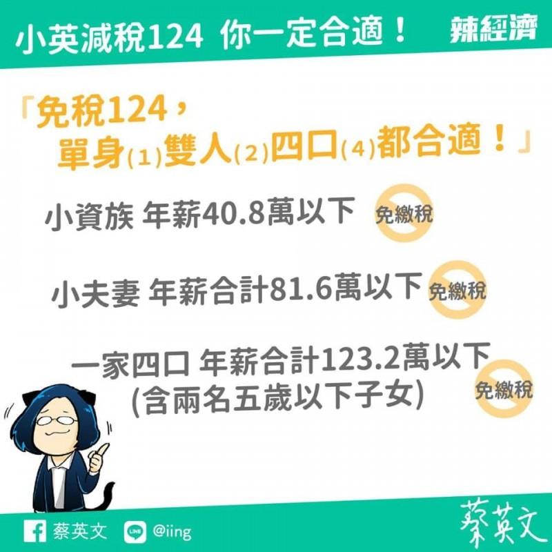 政府推出「124減稅」政策。(擷取自臉書)