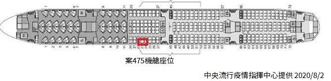 今天新增1例武漢肺炎境外移入,案475搭機座位。(圖由指揮中心提供)