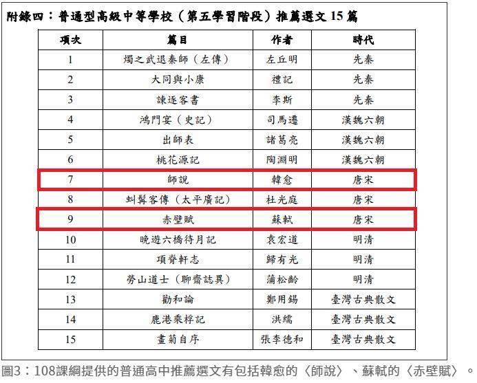 108課綱提供15篇「推薦選文」,仍見韓愈、蘇軾作品,並無「日本人寫的漢文詩」。(圖擷取自查核中心網頁)