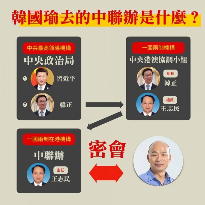 韓國瑜拜訪的香港中聯辦,其關係和習近平僅相隔2層。(圖擷取自基進黨臉書)