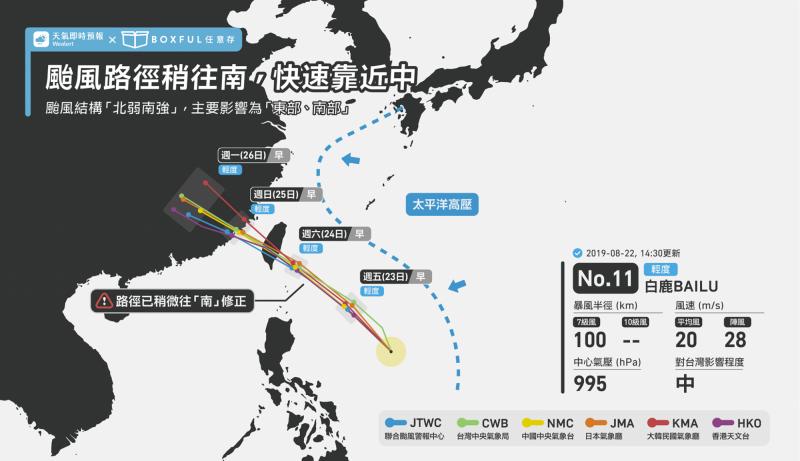 天氣即時預報粉專指出,白鹿颱風路徑稍微往南修正,台東民眾應慎防衝擊。(圖擷取自天氣即時預報臉書)