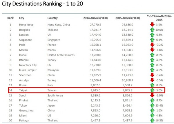 根據歐睿信息諮詢公司公布的「全球百大旅遊目的地城市」排名報告,台北名列第14位。(圖擷自歐睿信息諮詢公司)