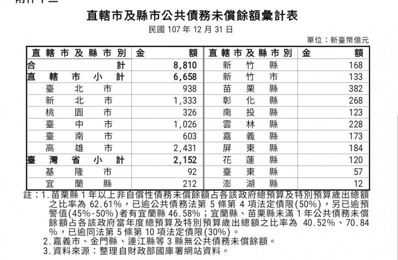 黃國昌在臉書貼出,截至2018年底直轄市及縣市公共債務未償餘額彙計表。(圖擷取自黃國昌臉書)