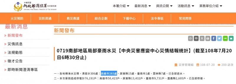 網友就指出災情統計中高雄市以「283處災情」遠遠領先其他縣市,砲轟韓國瑜「當然只關注高雄」。(圖片擷取自消防署官網)
