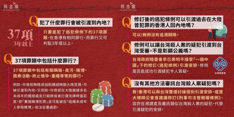 民主黨舉例,草案一旦通過,如果有人曾經賄賂或協助親戚賄賂中國官員,在被告發後,中國就有權將人引渡回去受審。(圖擷取自香港民主黨臉書)