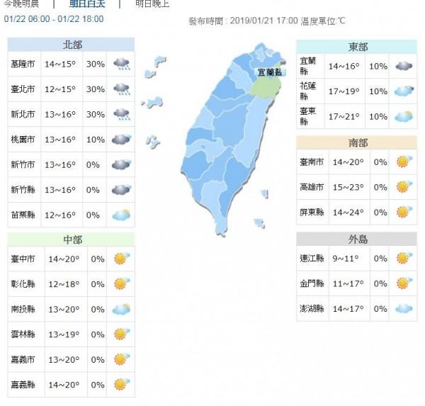 受到強烈大陸冷氣團影響,22日各地氣溫仍偏低,各地清晨低溫約12至15度,北台灣白天高溫僅15、16度,中南部及花東約19至23度。(圖取自中央氣象局)