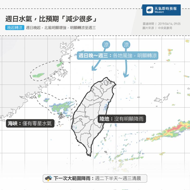 臉書專頁「天氣即時預報」指出,下一次大範圍降雨落在週二下半天至週三清晨。(擷取自臉書)