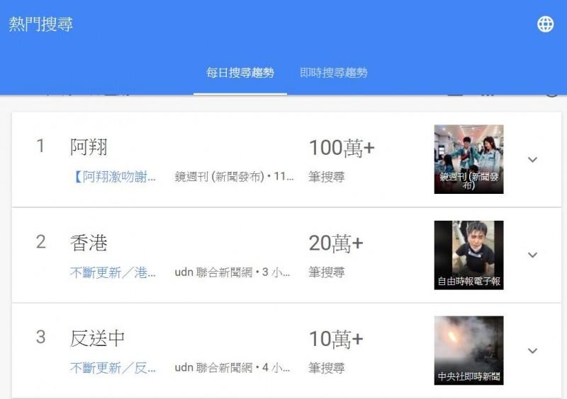 「香港」等詞登上Google熱搜,但遠遠不及傳出誹聞的藝人。(圖擷取自Google Trend)
