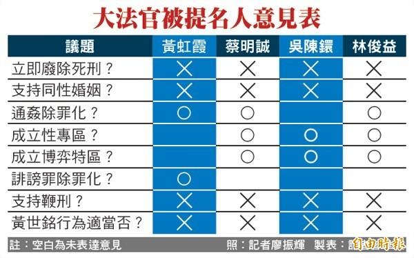 大法官被提名人意見表。(製表:記者曾韋禎)
